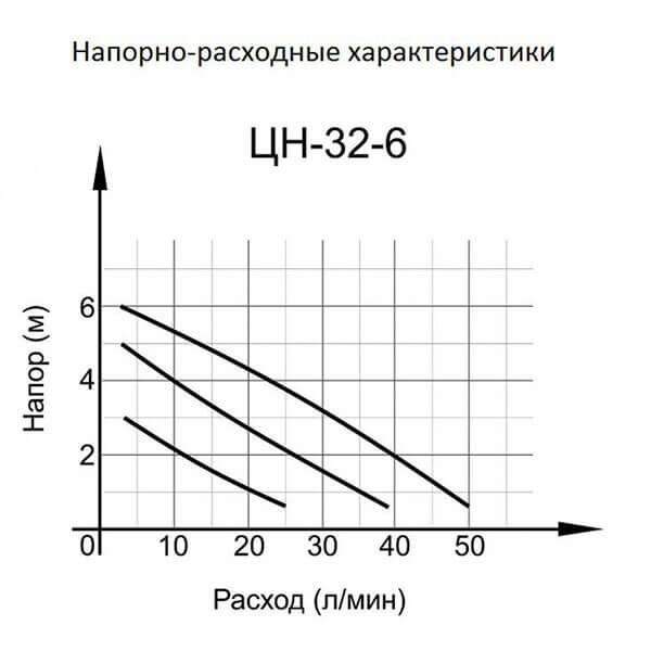 Циркуляционный насос Вихрь ЦН-32-6