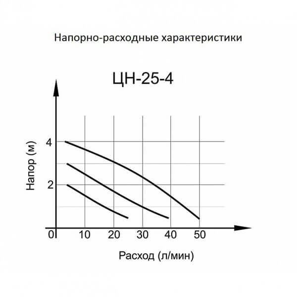 Циркуляционный насос Вихрь Ц-25/4 стандарт