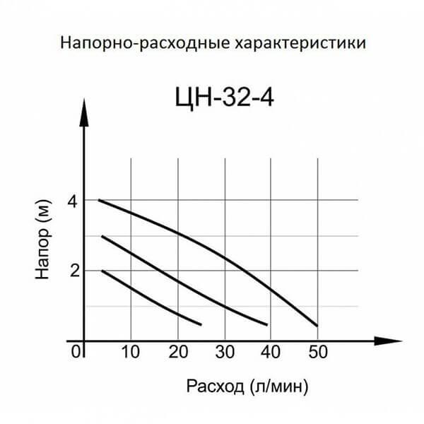Циркуляционный насос Вихрь Ц-32/4 стандарт